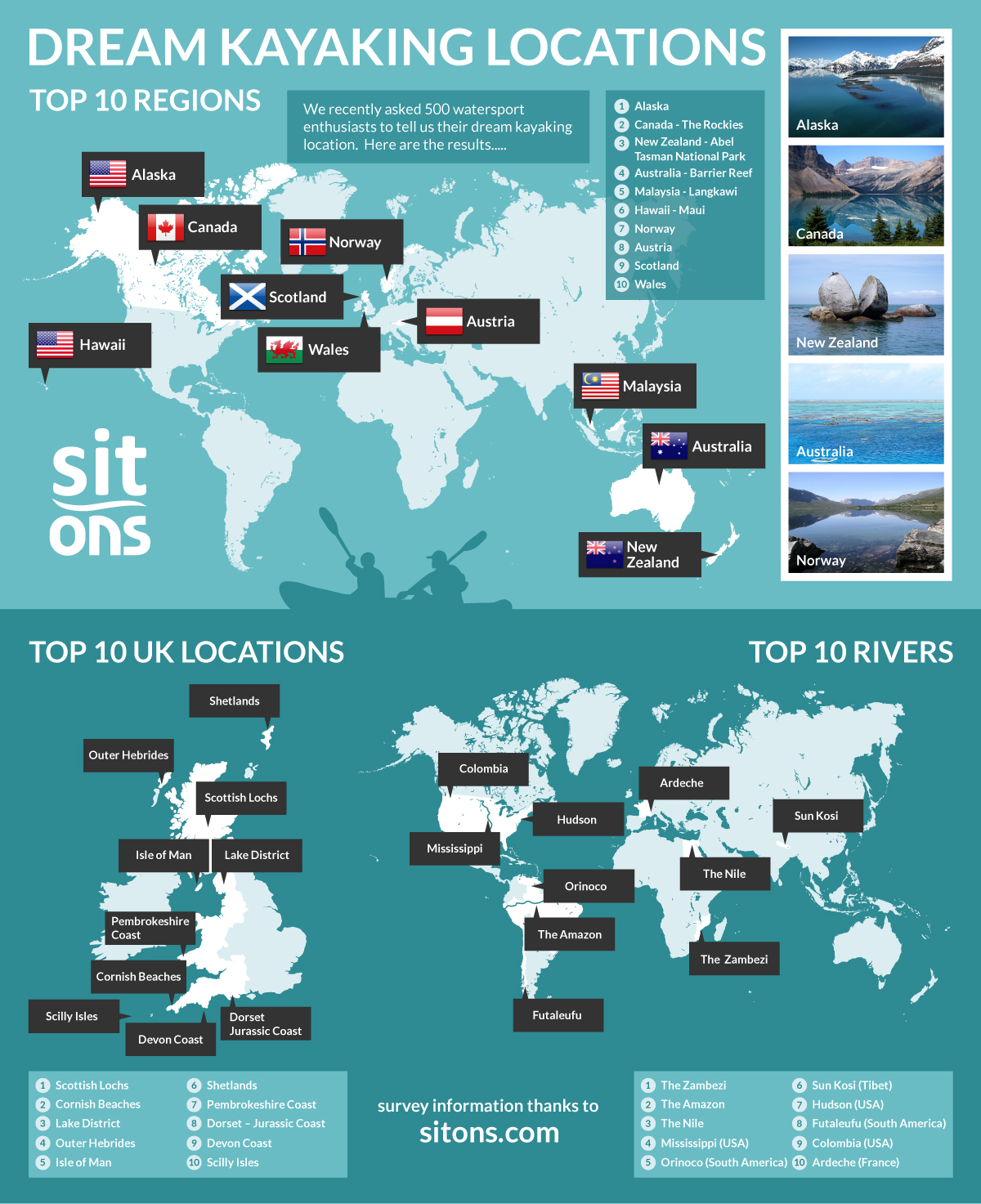 Dream Kayaking Locations - The Infographic